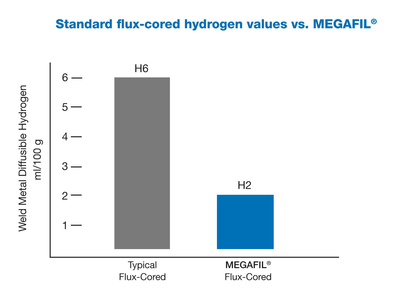 Standard flux-cored hydrogen values vs. MEGAFIL®