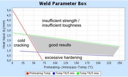 Weld parameter box: S690Q, d = 20 mm, CET = 0,34, HD = 2 ml/100
